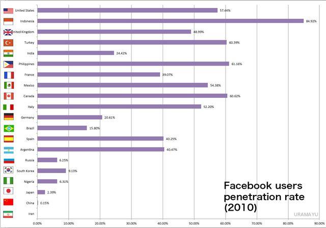 Facebookusersrate